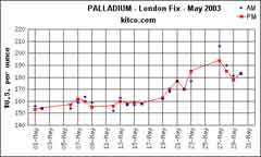 What are the advantages in saving in Palladium